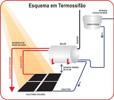 esquema solar